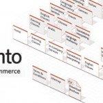 Magento et la gestion des sitemaps XML