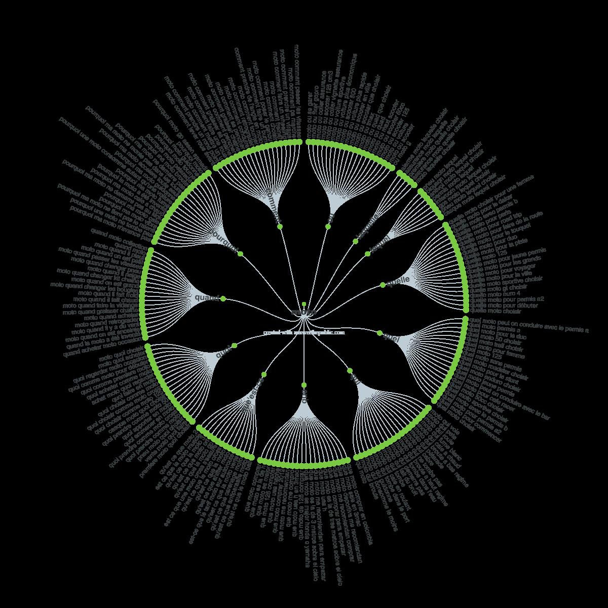 question-visualisation moto